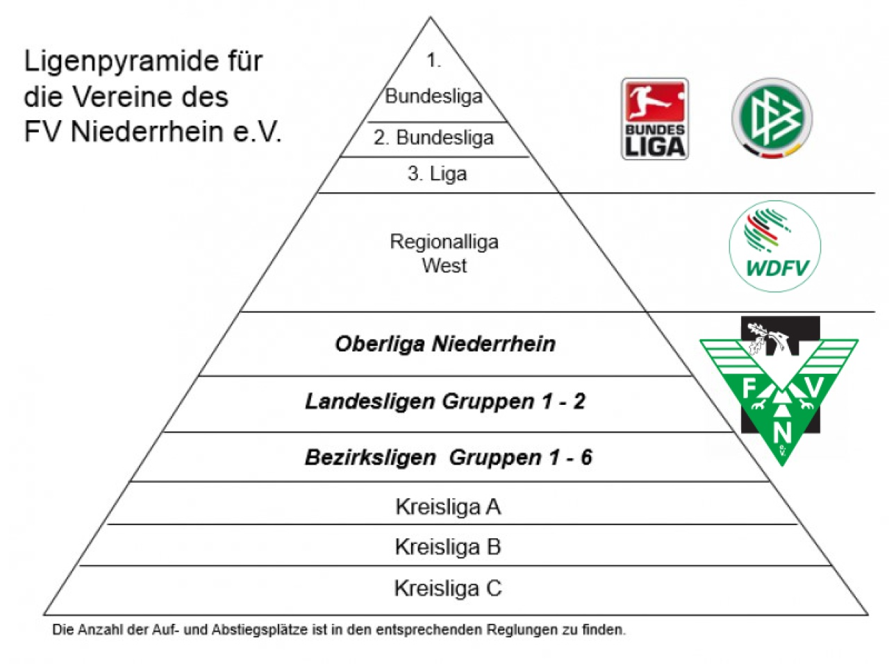 Fußball Ligen Nrw